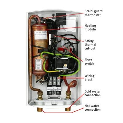 Stiebel Eltron Dhc 8 2 Point Of Use Electric Tankless